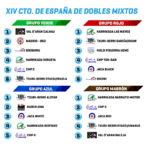 Curling, Sorteados los grupos del Campeonato de España de Curling 2021, Real Federación Española Deportes de Hielo
